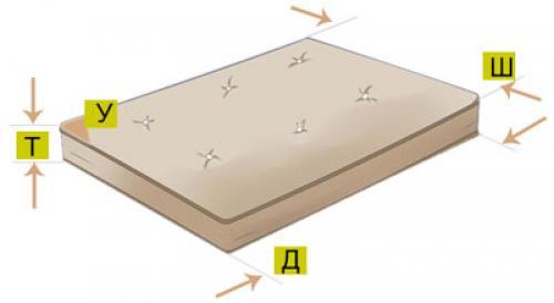 Как сшить простынь на резинке пошагово на матрас 160х200. Мерки для выкройки простыни на резинке