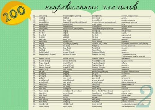 200 неправильных глаголов английского языка.