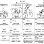 Полезные таблицы.  Подборка очень полезных таблиц для изучения времен английского.
