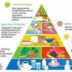 Основы правильного питания.