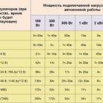 Таблица для оценки степени заряда аккумулятора.