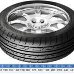 Индексы скорости шин.