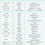 Список фразовых глаголов (List of Phrasal Verbs) их синонимы.