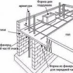 Фундамент для камина: виды и принцип заливки.