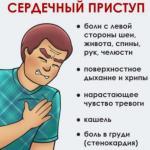 Как распознать и что делать, если случился сердечный приступ.