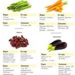 Когда, как не летом, радовать организм самыми вкусными овощами?