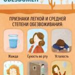 Верные признаки того, что вашему организму не хватает воды.