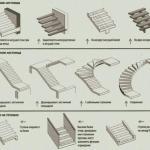 Классификация лестниц.  Нет на свете человека, который не смог бы представить себе лестницу, соединяющую этажи в помещении.