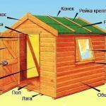 Как построить сарай на даче своими руками.